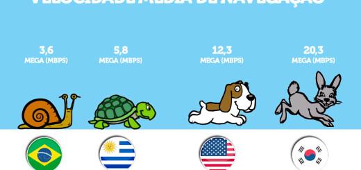ranking de velocidade de internet