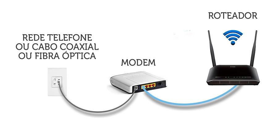 Entenda a diferença entre modem e roteador - Melhor Escolha