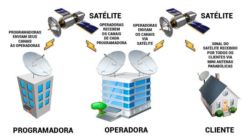 TV via satélite