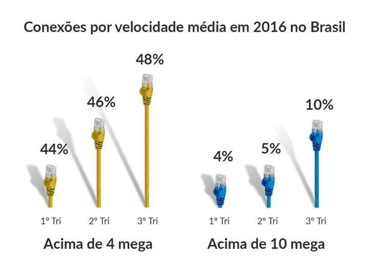 velocidade da internet no Brasil