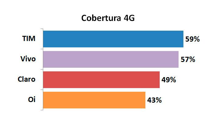 TIM ultrapassa Vivo em cobertura 4G