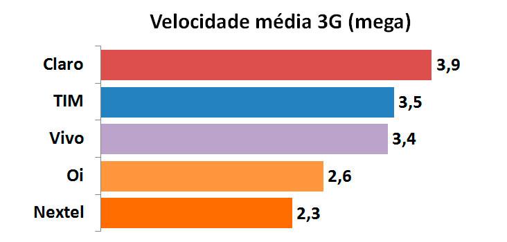 Velocidade 3G