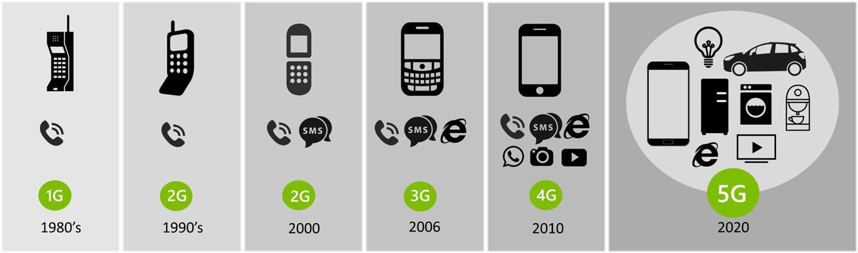 A evolucao do 1G até o 5G