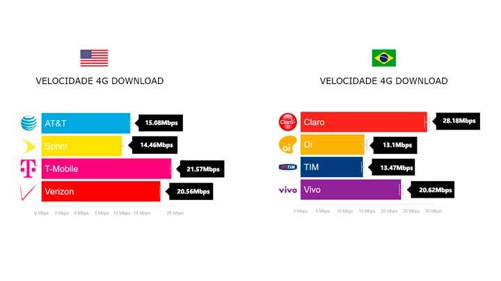 Velocidade 4G Brasil versus Estados Unidos