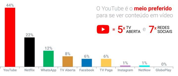 TV online mais assistidas