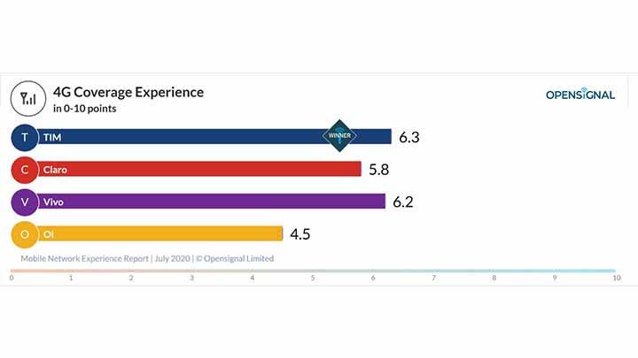 Ranking melhor operadora em cobertura 4G no Brasil